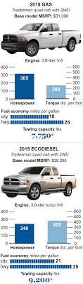 Diesel-trucks-autos - Chicago Tribune 2011 Ford F150 Ecoboost Rated At 16 Mpg City 22 Highway 75 Mpg Not Sold In Us High Gas Mileage Fraud Youtube Best Pickup Trucks To Buy 2018 Carbuyer 10 Used Diesel Trucks And Cars Power Magazine 2019 Chevy Silverado How A Big Thirsty Gets More Fuelefficient 5pickup Shdown Which Truck Is King Most Fuel Efficient Top Of 2012 Ram Efficienct Economy Through The Years Americas Five 1500 Has 48volt Mild Hybrid System For Fuel Economy 5 Pickup Grheadsorg