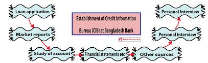 information bureau of credit information bureau cib at bangladesh bank
