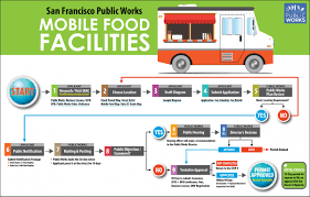 100 Food Trucks For Sale California Mobile Facilities Public Works