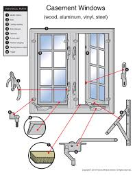 Parts Finder – Pickens Window Service Windows Awning French Parts Diagram Door Is This The Most Versatile Casement Window Ever You Tell Us Home Iq Hdware Truth Wielhouwer Replacement Part 3 Marvin Andersen Pella Startribunecom All About Diy Door Parts Archives Repair Cemaster 1089 Design Exclusive And Doors Residential Cauroracom Just 200 Series Tiltwash