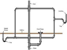Bathroom Sink Pipe Diagram by Y Luurious House Plumbing Vent System Surripui Net