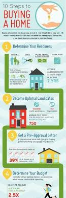 10 Steps To Buying A Home Infographic First American Title Buyingahome