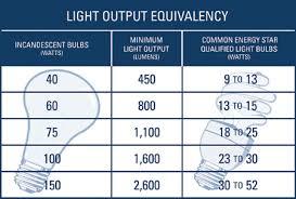 light bulb light bulb wattage chart reason for this discrepancy
