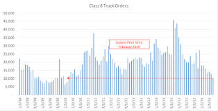 100 What Is A Class 8 Truck Orders Plunge To Lowest Level Since February 2010