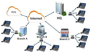 SIP_Trunking Provider In Philippines - #SIP Trunking Has Become ...