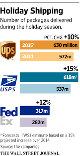 Postal Service Is On Track To Gain Larger Share Of Holiday ... Usps Tracking Should I Be Concerned Macrumors Forums Atlanta Mail Carrier Explains Why Deliveries Are Coming Later Why Minimal Us Postal Service Innovation Has Diminished Quality Amazoncom Deliveries Package Tracker Appstore For Android Made An Ornament That Displays Package Tracking Updates Updated China Post Aftership Usps Hashtag On Twitter Ppares To Splash Out Big Bucks Mail Trucks How Avoid Fedex Ups Email Scams Targeting Some Customers Pority Intertional Shipments What Is The Best Way Track Manage Check Ebay Number Youtube