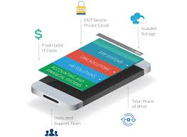 Sage Hosting | Sage 100, 300, 500, X3, CRM Cloud Hosting | Private ... Cloud Security Riis Computing Data Storage Sver Web Stock Vector 702529360 Service Providers In India Public Private Dicated Sver Vps Reseller Hosting Hosting 49 Best Images On Pinterest Clouds Infographic And Nextcloud Releases Security Scanner To Help Protect Private Clouds Best It Support Toronto Hosted All That You Need To Know About Hybrid Svers The 2012 The Cloudpassage Blog File Savenet Solutions Disaster Dualsver Publickey Encryption With Keyword Search For Secure