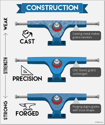 The Ultimate Longboard Truck Guide | Longboard Trucks & Wheels ... 180mm Paris V2 50 Tiffany Longboard Skateboard Truck Muirskatecom 10 Best Trucks Reviews For 2018 With Buying Guide Boardpusher Help Design Tips Your Own Dringer 28 Maple Complete Original Skateboards The Ultimate Stoked Ride Shop Cali Strong Covers Basics Riptide Bushings Application Chart Loboarding 150mm Longboard Trucks Hopkin Skate Buyers Guide Setting Up Sabre Properly Jernej Podgorek 2019 Review Longboards