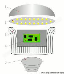 how do energy saving ls work explain that stuff