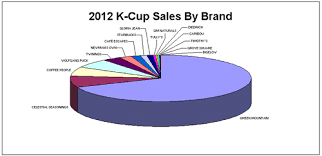 2012 Top Selling K Cup Brands
