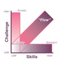 FLOW Positive Psychology ARTICLE A Methodical Way To Find Your