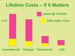 prudent rver explains leds are 21st century lighting