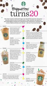 Frappuccino Turns 20 The Story behind Starbucks Beloved Beverage