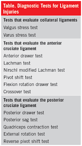 Knee Problems Diagnostic Tests for Ligament Injuries