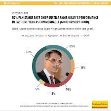 57 Pakistanis Rate Chief Justice Saqib Nisars Performance In Past
