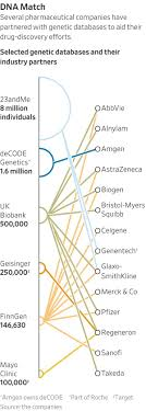 How Drug Companies Are Using Your DNA To Make New Medicine - WSJ 23andme Health Ancestry Service Personal Genetic Dna Test Including Predispositions Carrier Status Wellness And Trait Reports Dc Batman Runseries Los Angeles Discount Code N8irun Latest Paytm Promo Codes 2019 Nayaseekhon Educators Education Program Traits Kit With Lab Fee How Drug Companies Are Using Your To Make New Medicine Wsj Possible 20 Off 100 Target Coupon Check Mailbox Template Red Blue Gift Card Promo Code Vector Gift Tokyotreat January Spoiler 4 Order Official Travelocity Coupons Codes Discounts Genealogy Bargains For Sunday April 15 2018