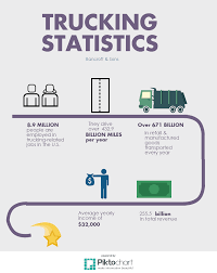 Blog | CDL Positions Fort Worth, Dallas & Arlington TX | Bancroft & Sons How Much Do Truck Drivers Earn In Canada Truckers Traing Make Salary By State Map Driving Industry Report Is Cdl Worth Pin Schneider Sales On Trucking Infographics Pinterest Income Tax Sweden Oc Dataisbeautiful To 500 A Year By For Uber Lyft And Sidecar Opinion The Trouble With New York Times Highway Transport Large Truck Driver Compensation Package Bulk Gender Pay Gap Not A Myth Here Are 6 Common Claims Debunked Shortage Eating Into Las Vegas Valley Company Profits Advantages Of Becoming Driver