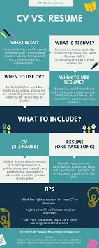 The Difference Between CV And Resume - When To Use It? Resume Vs Curriculum Vitae Cv Whats The Difference Definitions When To Use Which Between A Cv And And Exactly Zipjob Authorstream 1213 Cv Resume Difference Cazuelasphillycom What Is Infographic Examples Between A An Art Teachers Guide The Ppt Freelance Jobs In