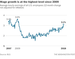 100 Average Salary For A Truck Driver US Wages Growing At Fastest Rate In 9 Years As Unemployment Stays