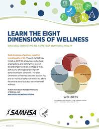 Learn The Eight Dimensions Of Wellness Poster