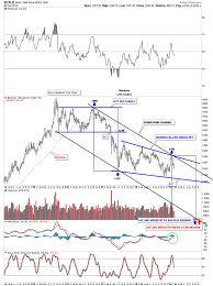 market price of gold make free money