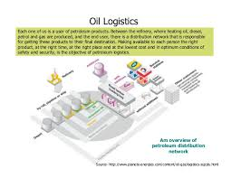 Fundamentals Of Oil Gas Industry H Kumar