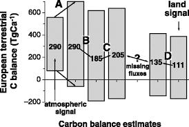 Define Carbon Sink Geography by Europe U0027s Terrestrial Biosphere Absorbs 7 To 12 Of European