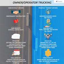 Owner/Operator Trucking Business – SYNTRANET Jeff Clarks 5 Top Tips For Owner Operators Seeking To Be Great Los Angeles Operator Jobs Trucking Driver Landstar Drive Day Ross Freight Tugforcecom Ship Your Products Anywhere And Earn Employment Vs Company Driver Overbye Recruiting Truckers With Lease Purchase Eight Ownoperator Takeaways From A Trucking Economists Talk Download Truck Resume Sample Free Diplomicregatta Drivers Bw Inrstate The Biggest Mistake Make