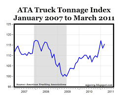 CARPE DIEM: Truck Tonnage Increases 6.3% In March Ata Truck Tonnage Index Up 22 In April 2018 Fleet Owner Rises 33 October News Daily Tonnage Increased 2017 Up 37 Overall Reports Trucking Updates The Latest The Industry Road Scholar Free Images Asphalt Power Locomotive One Hard Excavators 57 August Springs 95 Higher Transport Topics Is Impressive Seeking Alpha Calafia Beach Pundit And Equities Update Freight Rates Continue To Escalate 2810 Baking Business