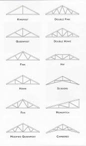 Roof : Sc St Youtube Parts Ok So To Create Plywood Gusset In The ... Roof Roof Truss Types Roofs Design Modern Best Home By S Ideas U Emerson Steel Es Simple Flat House Designs All About Roofs Pitches Trusses And Framing Diy Contemporary Decorating 2017 Nmcmsus Architecture Nice Cstruction Of Scissor For Inspiring Gambrel Sale Frame Prices Near Me Mono What Ceiling Beuatiful Interior Weka Jennian Homes Pitch Plans We Momchuri