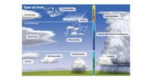 100 Flat Cloud Weather Correlating Cloud Types AOPA