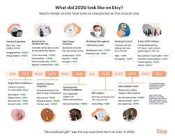 Items Where Year Is 2021 Marketplace Insights Early 2021 Trends