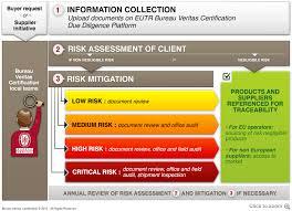 solution bureau eutr timber solutions bureau veritas certification