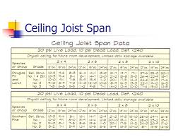Ceiling Joist Spacing Uk by Roofing Joist Sizes U0026 How Far Can A Deck Joist Span Sc 1 St Fine