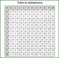 les tables de multiplication dans l armoire de la maîtresse