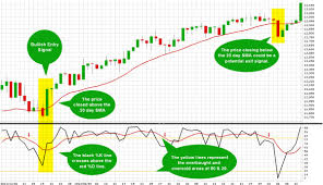 Sink Or Swim Trading by Stochastics Overbought Or Oversold Ticker Tape