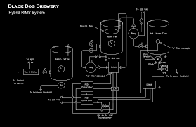 Home Brewery Design - Gooosen.com Homebrew Room Brew Setup Pinterest Homebrewing And Allgrain Brewing 101 The Basics Youtube Ultimate Home Kit Prima Coffee Set Hand Drawn Craft Beer Mug Stock Vector 402719929 Shutterstock 402719875 Beautiful Design Pictures Interior Ideas Automatclosed System Herms Layout Hebrewtalkcom Brewery 1000 Images About On Armantcco Stunning Gallery Decorating Hammersmith Alehouse 8 Space Ipirations