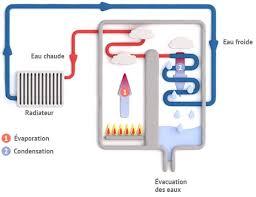 chauffage gaz de ville chauffage gaz de ville thervay 39290