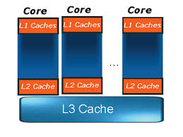 A Three Level Cache Hierarchy Intel Core i7 Nehalem