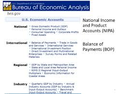 Bea National Economic Accounts Bureau Of Balance Of Payments