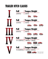 100 Tow Hitches For Trucks Torklift Central Trailer Travel Trailers And Ables