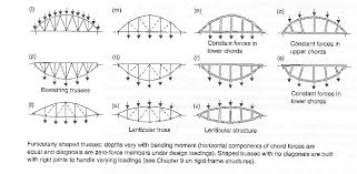 104 Bowstring Truss Design 2