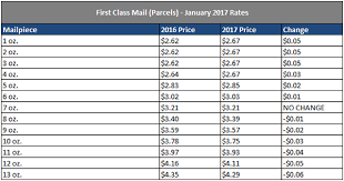 Letter Postage Costs