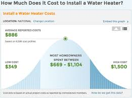 water heater cost and advice water heater