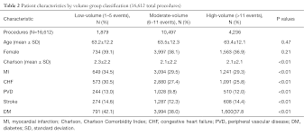 Daily cardiac catheterization procedural volume and plications