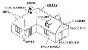 roofs and roof coverings roof tile types trusses and