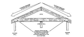 Vaulted Ceiling Joist Hangers by Joists