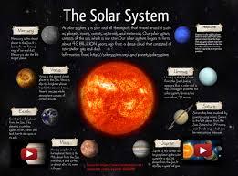 Solar System Earth En Jupiter Mars