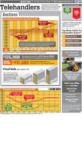 Diadon Enterprises - INFOGRAPHIC: Telehandler Sales And Buyer Trends ... 2018 Chevrolet Silverado 1500 Vs Ford F150 Ram Big Three Ace Mega Xl Mahindra Supro Comparison Review Tata Thesambacom 1961 Vw Truck Brochure Dodge And Chevy Test Car Tesla Electric Semis Price Is Surprisingly Competive Pickup Best Buy Of Kelley Blue Book Lego Technic 42008 V 8109 Youtube Food Insurance Coverage Insure My One Way Rental Uhaul New U Haul Promposals 2016