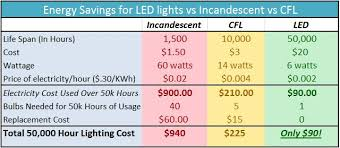 led light design led light bulb savings calculator what size led
